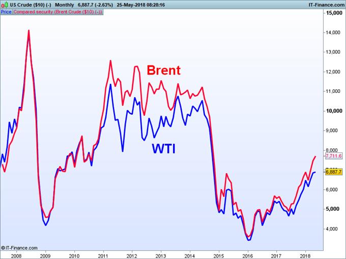 الرسم البياني يوضح فرق الأسعار والعلاقة بين خام غرب تكساس الوسيط وخام برنت WTI vs Brent