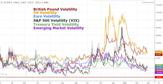 Chart of Volatility for Stocks, Currencies, Yields Emerging Markets and Oil