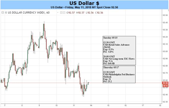 المخطط اليومي للدولار الأمريكي وخطورة الحدث