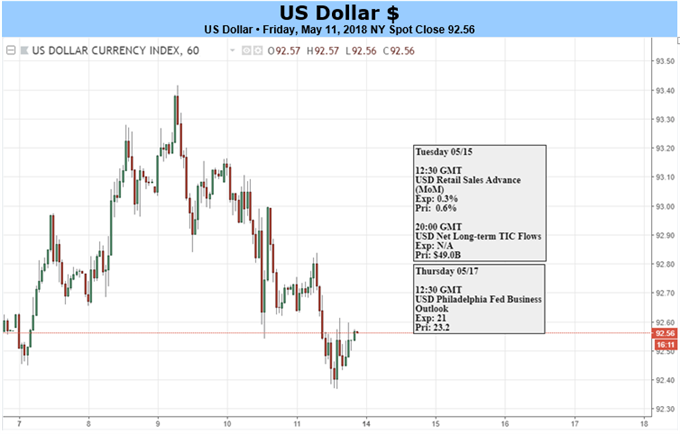 US Dollar Daily Chart and event risk