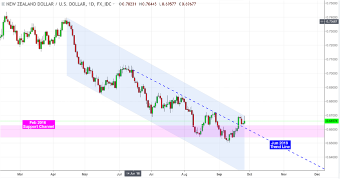 NZD/USD Buoyed by RBNZ Comments. Trade Wars and Consumer Confidence Next.
