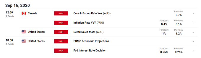 USD/JPY Poised to Extend Slide as FOMC Rate Decision Shifts Into View