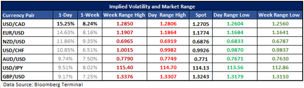 USD/CAD – A Look at Options-derived Range Levels Ahead of BoC