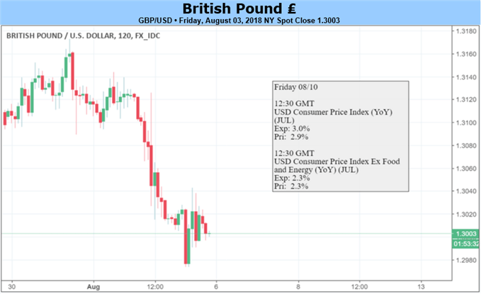 GBP: UK Q2 GDP and Brexit to Drive Sterling Next Week