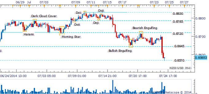 La aflicción del NZD/USD puede continuar ante la falta de señales de reversión.