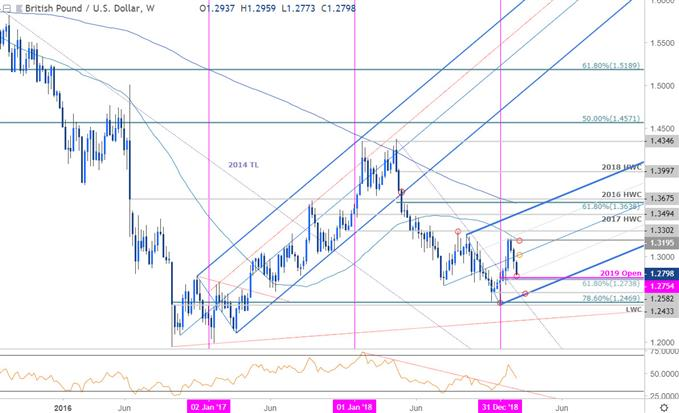 GBP/USD Price Chart - British Pound vs US Dollar - Sterling Weekly