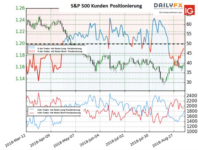 EUR/USD: Short-To-Long-Ratio fällt abrupt