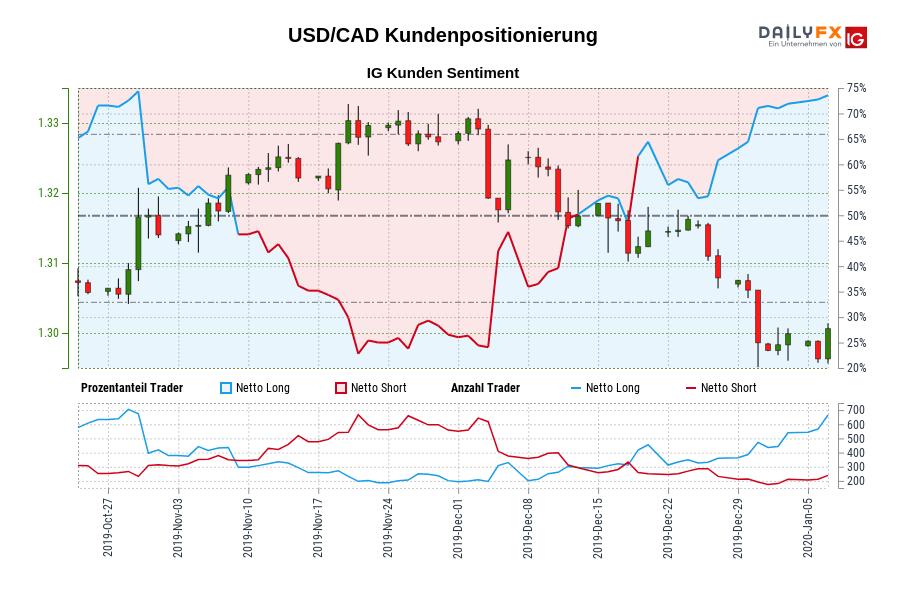 USD/CAD IG Kundensentiment: Unsere Daten zeigen, dass USD/CAD Trader am meisten nettolong sind seit Okt 30, als USD/CAD in der Nähe von 1,32 gehandelt wurde.