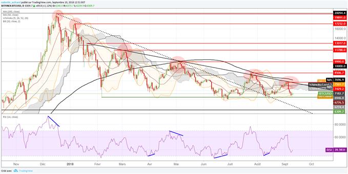 Le cours du Bitcoin pourrait à court terme rebondir