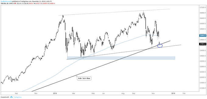 Dow daily chart, Oct, Feb '16 & '18 t-line support at hand
