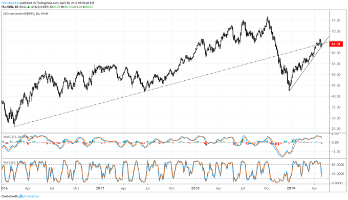 oil price forecast, oil technical analysis, oil price chart, oil chart, oil price
