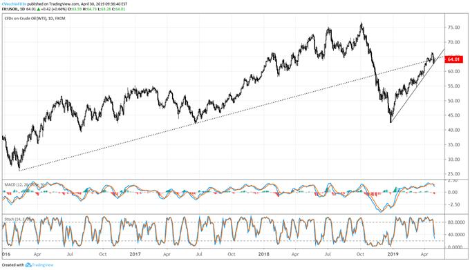 oil price forecast, oil technical analysis, oil price chart, oil chart, oil price