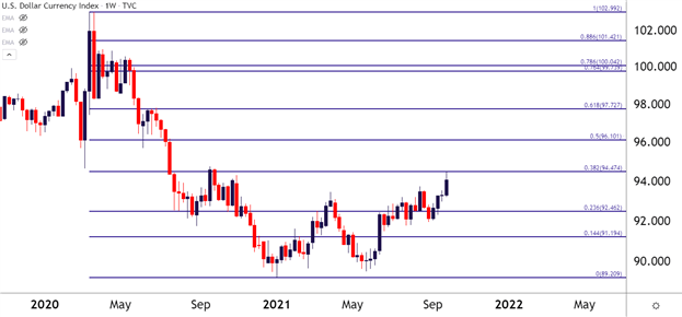 US Dollar Price Action Setups for Q4: EUR/USD, USD/CAD, USD/JPY