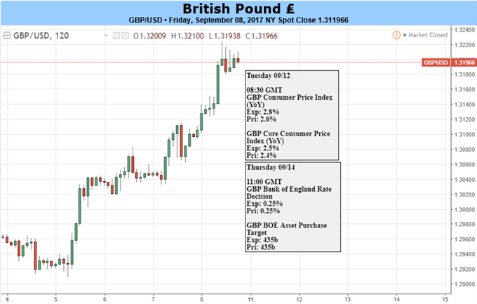 GBP: Advance Against USD Set to Continue