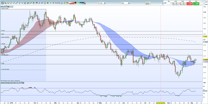 EURUSD Upside Remains Limited Unless US Jobs Report Disappoints