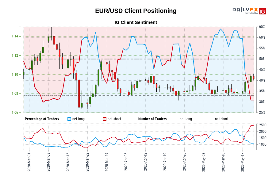 EUR/USD IG Client Sentiment: Our data shows traders are now at their least net-long EUR/USD since Mar 05 when EUR/USD traded near 1.12.