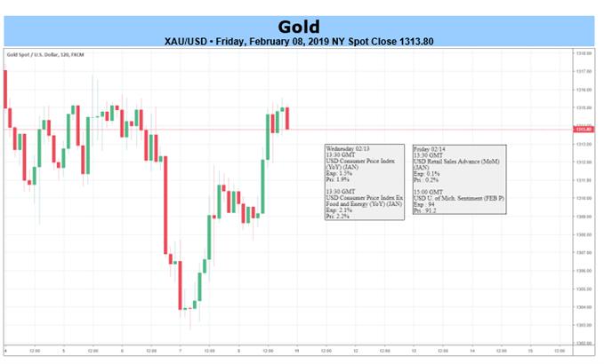 أسعار الذهب على الرسم البياني لمدة ساعتين
