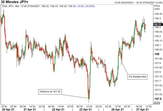 Japanese Yen Price Set-Up: USD/JPY Reversal, GBP/JPY & Month-End