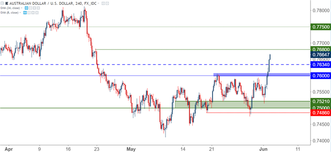 audusd aud/usd four-hour chart