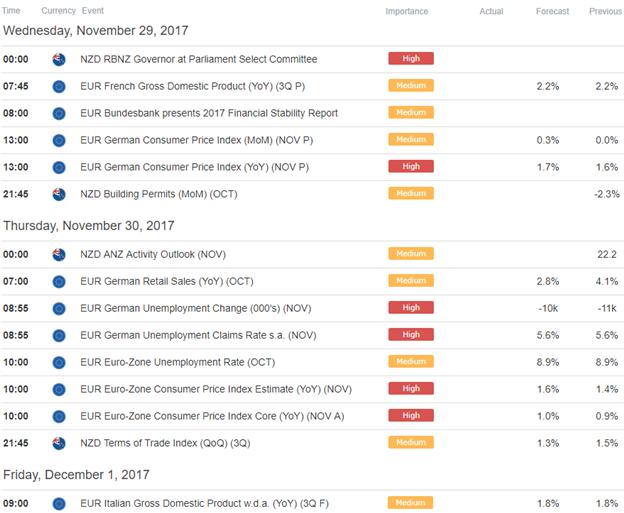 EUR/NZD Economic Calendar