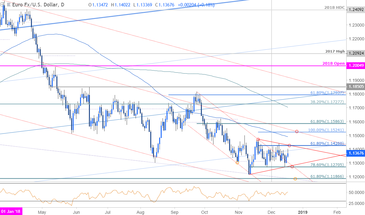 EUR/USD Price Outlook: Euro Consolidation Looks to FOMC For Fuel