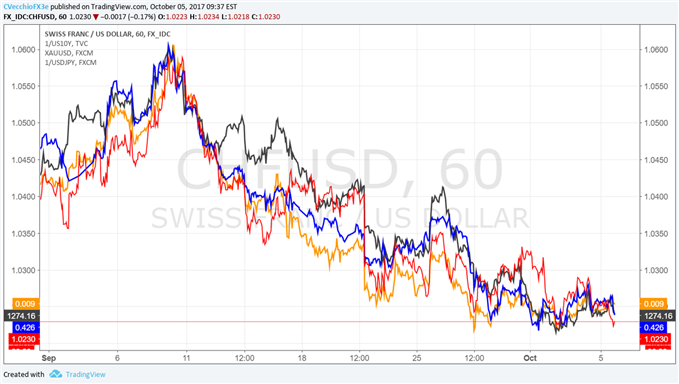 Webinar: Central Bank Weekly: US Dollar Riding FOMC Speculation, NFPs Tomorrow