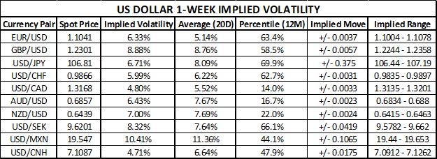 US Dollar Currency Volatility Chart and Implied Trading Ranges EURUSD, GBPUSD, USDJPY, USDCHF, USDCAD, AUDUSD, NZDUSD, USDSEK, USDMXN, USDCNH