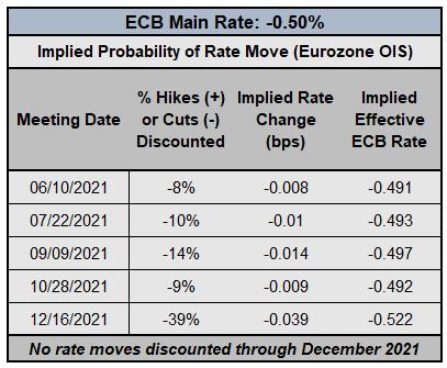 Euro Forecast: ECB Does Little, Euro Facing Turning Risk Trends - Setups in EUR/GBP, EUR/JPY, EUR/USD