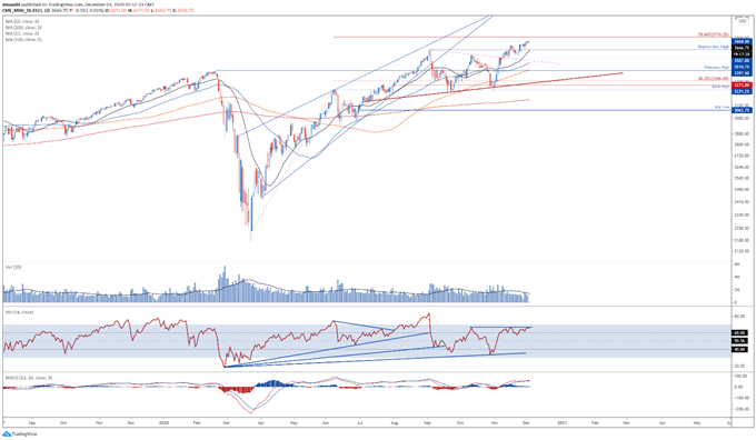 RSI Divergence Hints at Pullback Ahead of NFP
