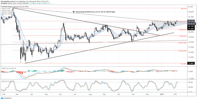 Canadian Dollar Forecast: Have Vaccines Grounded the Loonie? Levels for CAD/JPY, USD/CAD