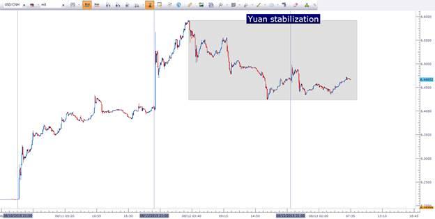 Tema Importante: China entrega calma a los mercados