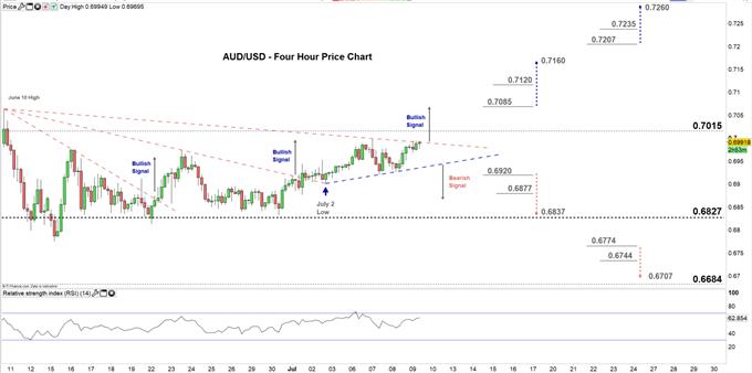 AUDUSD four hour price chart 09-07-20