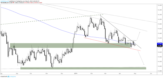 Silver daily chart, breakdown (out) levels to watch