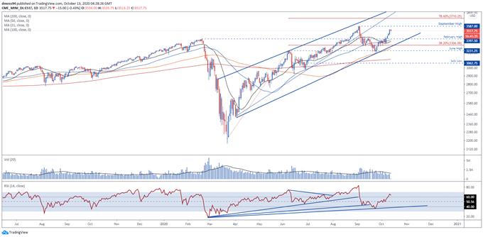 L'indice S&P 500 si avvicina alla resistenza in vista della stagione degli utili USA del terzo trimestre