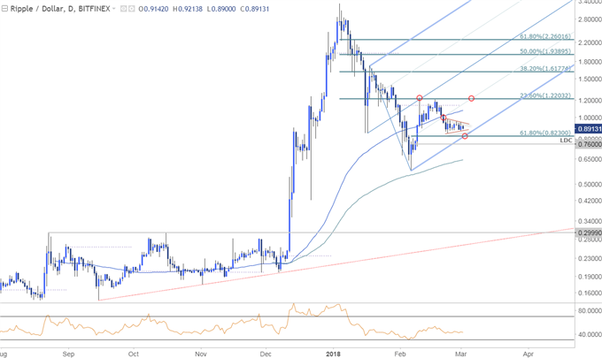 XRP/USD Price Chart - Daily Timeframe