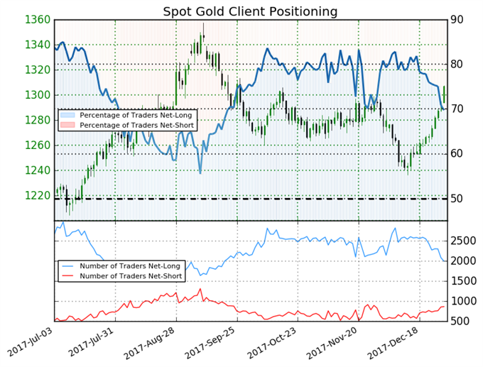 Gold May Climb Higher as Sell-Off Continues