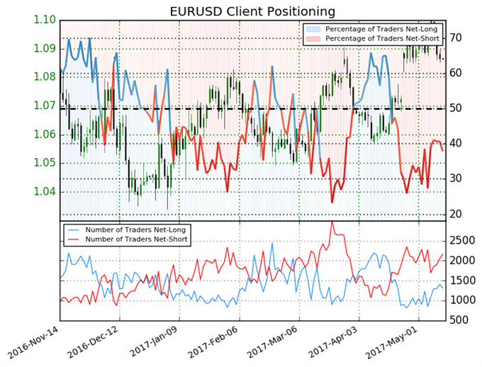 Euro Mixed Based on Trading Sentiment