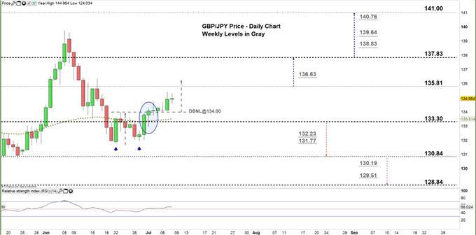 GBPJPY daily price chart zoomed in 08-07-20