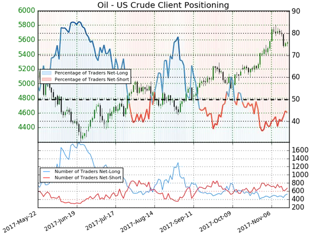 Crude Oil Drops On Inventory Build, OPEC Plans but Trend May Continue