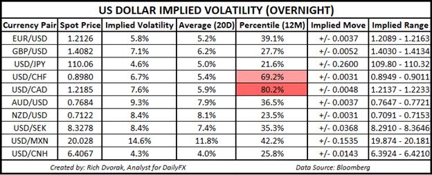 USD Price Chart Outlook US Dollar Implied Volatility Trading Ranges EURUSD GBPUSD USDJPY USDCAD AUDUSD