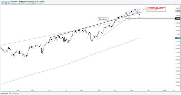 S&P 500, Dow Jones Price Sequences Leave Market in Limbo