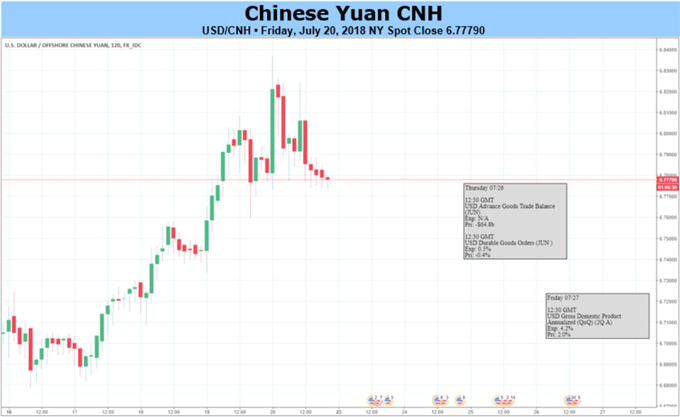 USDCNH daily price chart showing the fundamental forecast for CNH