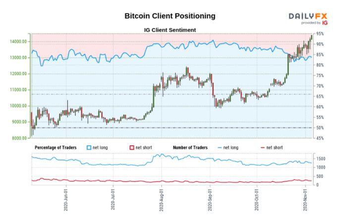 Bitcoin (BTC) raggiunge un massimo di quasi tre anni, Ethereum (ETH) è in ritardo