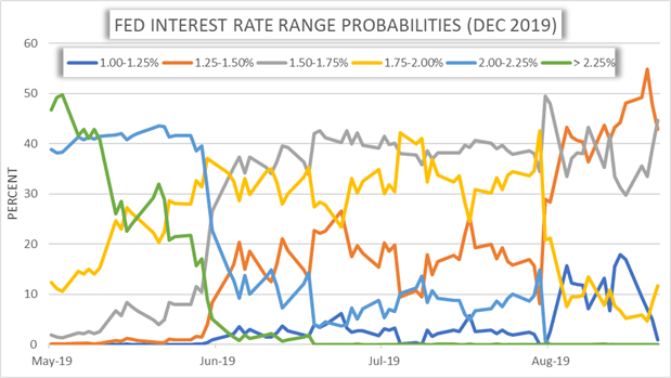 Fed Interest Rate Cut Probability Chart Jackson Hole August 2019