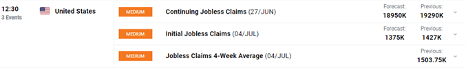 US Dollar, S&P 500 Stock Index May Fall as Markets Eye Jobless Claims