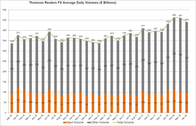 Image of Reuters FX average daily volume chart