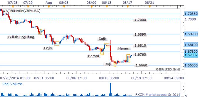 GBP/USD - Repunte Post-Doji puede tener dificultad para encontrar momentum