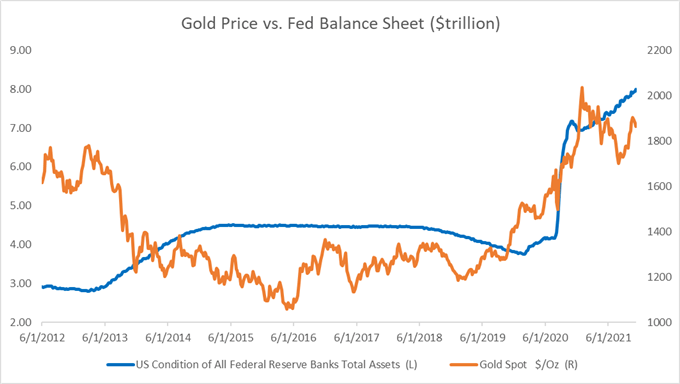 Gold Prices Fall as Fed Balance Sheet Hits $8 Trillion, Reverse Repo Surges