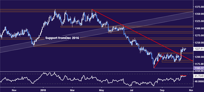 Gold Prices Struggle for Direction, Chart Setup Warns of Weakness