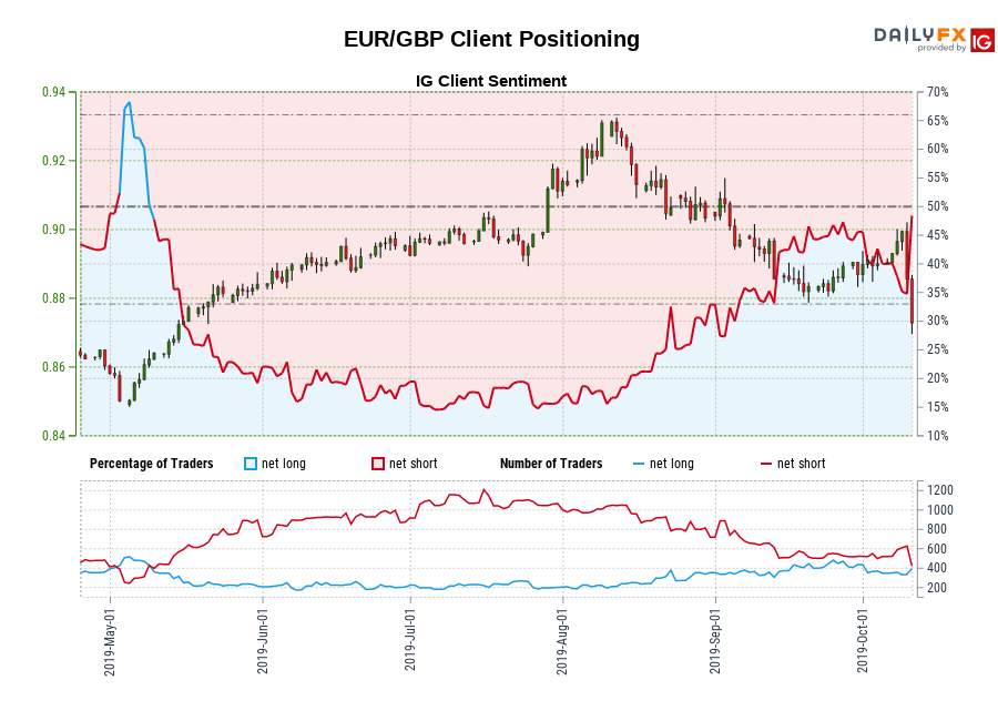 EUR/GBP IG Client Sentiment: Our data shows traders are now net-long EUR/GBP for the first time since May 09, 2019 when EUR/GBP traded near 0.86.